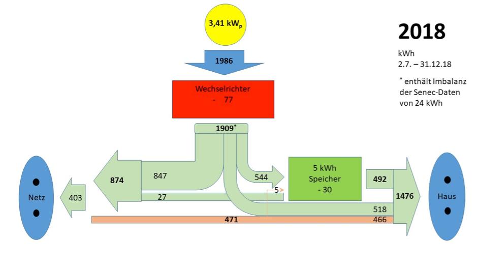 Schaubild einer Photovoltaikanlage für ein Dach eines 2-Personen-Haushaltes (3,41kWp)