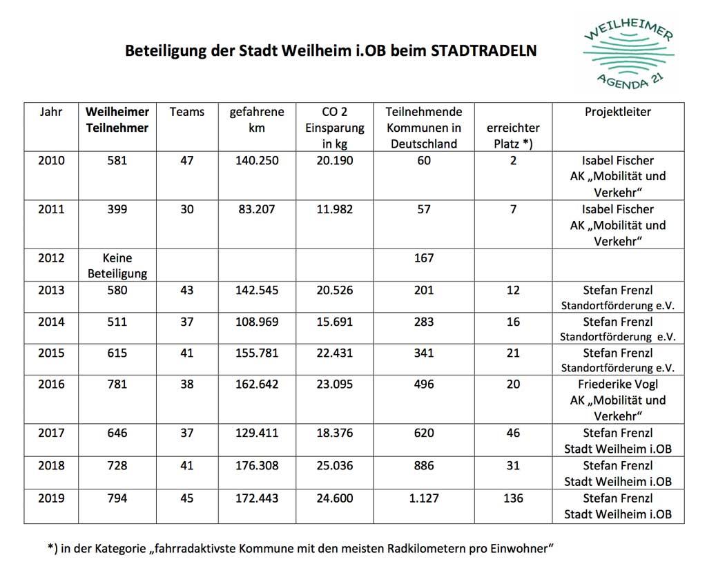 Weilheimer Stadtradeln 2010-2019, Tabelle