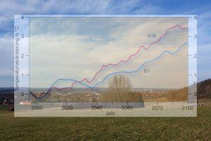 Klimaschutz in Weilheim: Grafik Temperaturprognose bis 2100