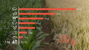 Dokumentarfilm 'Anders essen' - Trailer-Bild 4: CO2-Verbrauch von Lebensmitteln